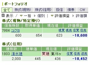 清水建設のチャート