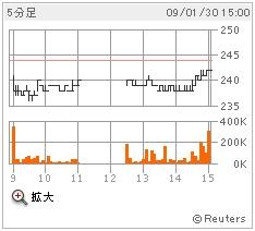 鹿島建設のチャート