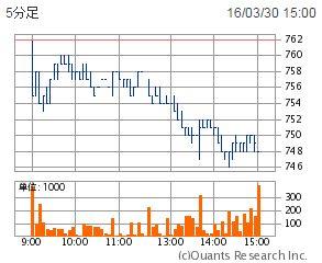 3月30日大成建設の株価